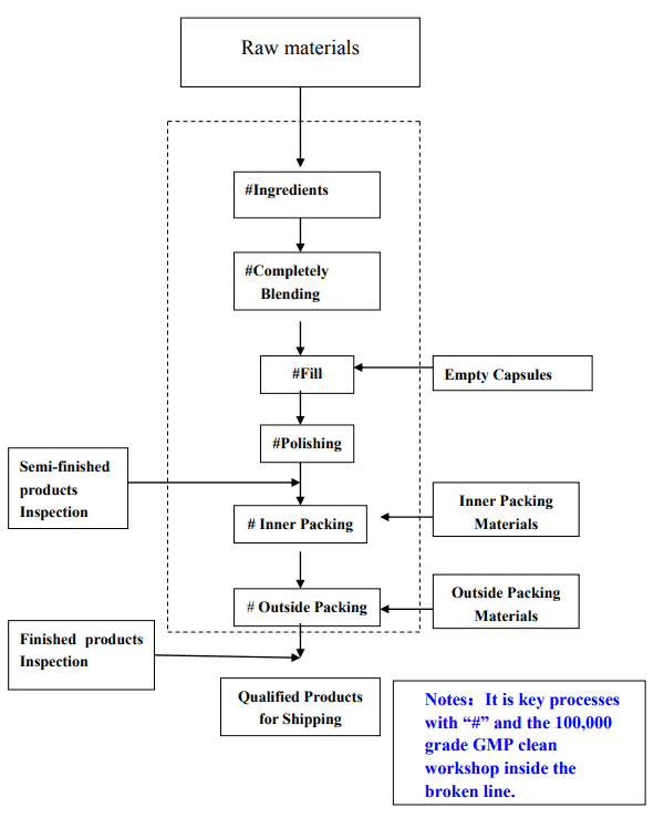 capsule private label flowchart
