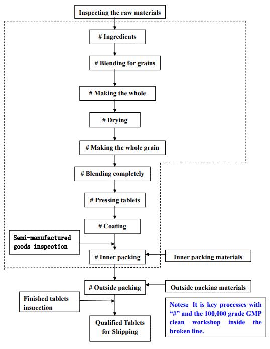 tablet private label flowchart