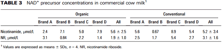 Nicotinamide riboside nr in cow milk levels