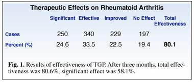 Analgesic Effect of White Peony Extract TGP