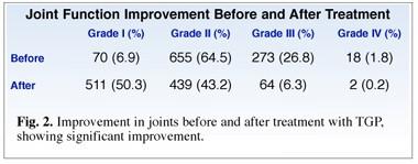 Anti-Inflammatory Effect of White Peony Extract TGP