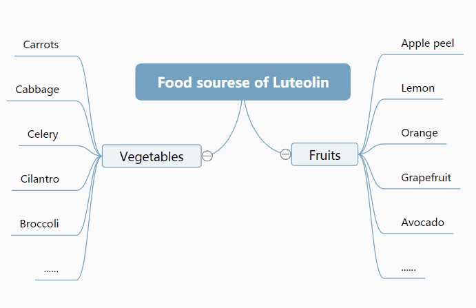 Food sources of luteolin