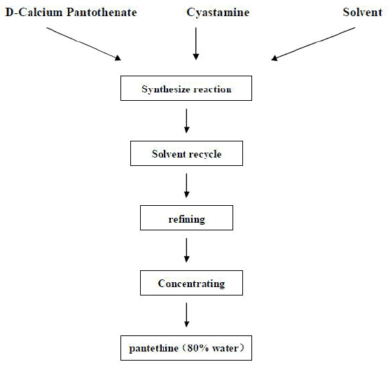 Manufacturing flow chart of Pantethine