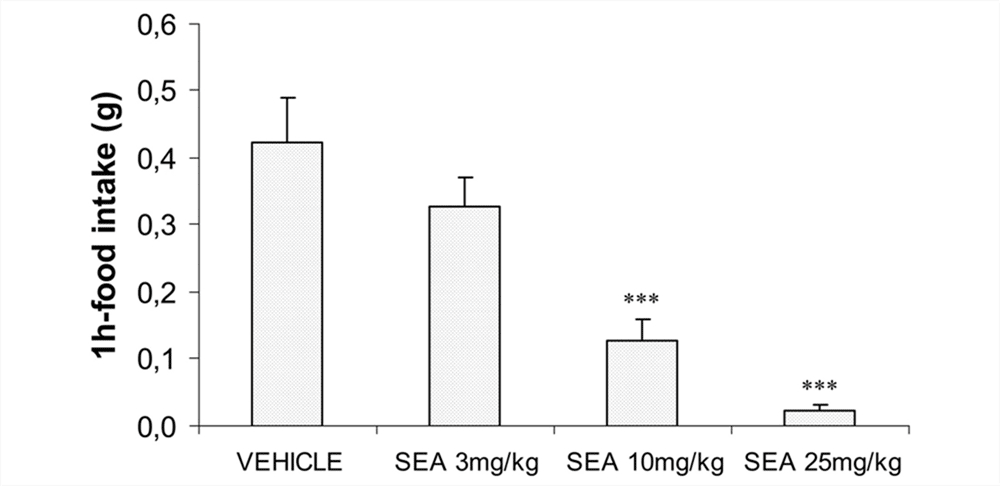 Stearoylethanolamide Study