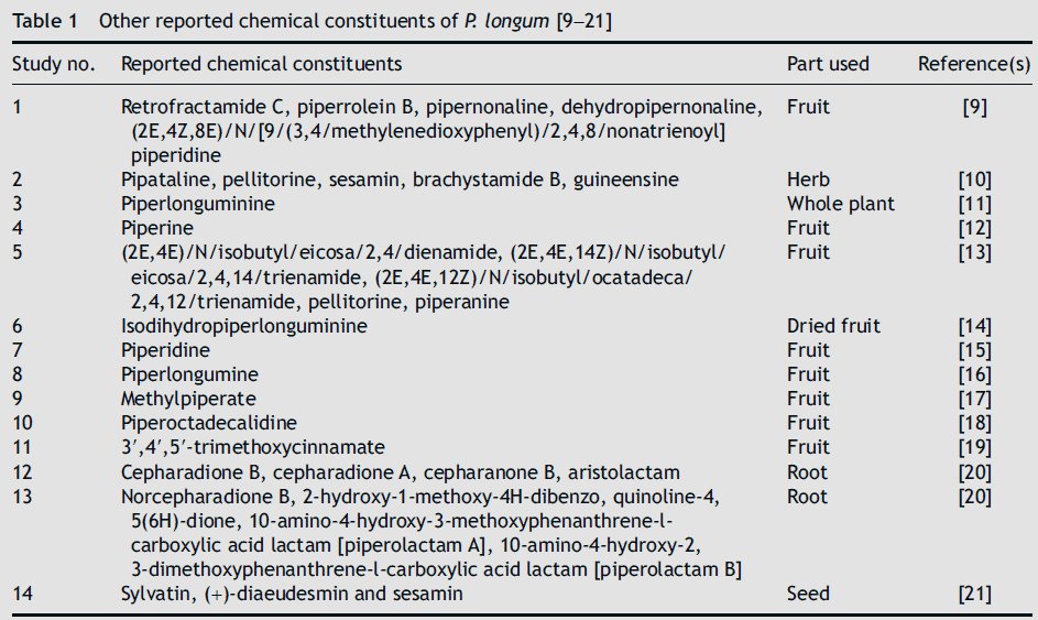 chemcial constituents of piper longum plant