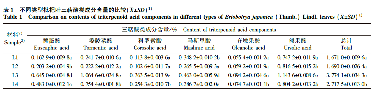 comparison on contents of triterpenoid acids components in different types of Eriobotrya japonica Thunb.) Lindl leaves