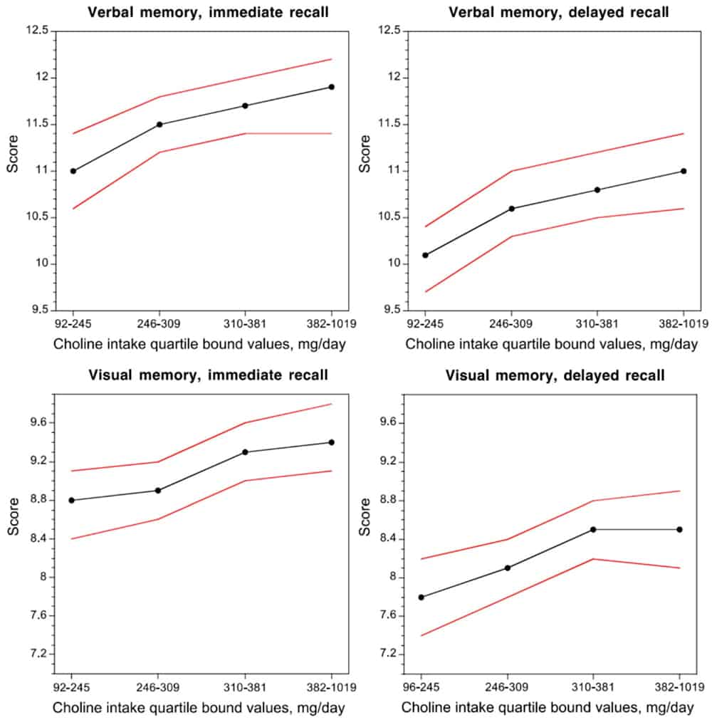 CDP Choline Cognitive improvement