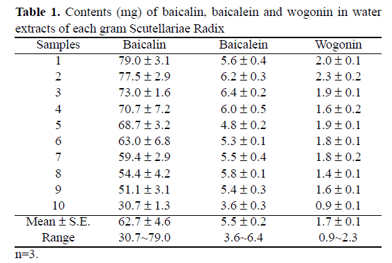 Contens of baicalin, baicalein and wogonin in water extracts of each gram Scutellariae Radix