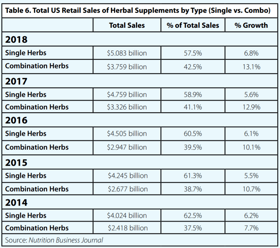 Top US Retail Sales of Herbal Supplements by Type single VS Combo
