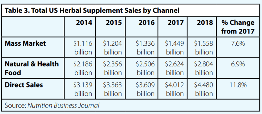 Total US Herbal Supplements Sales by Channel