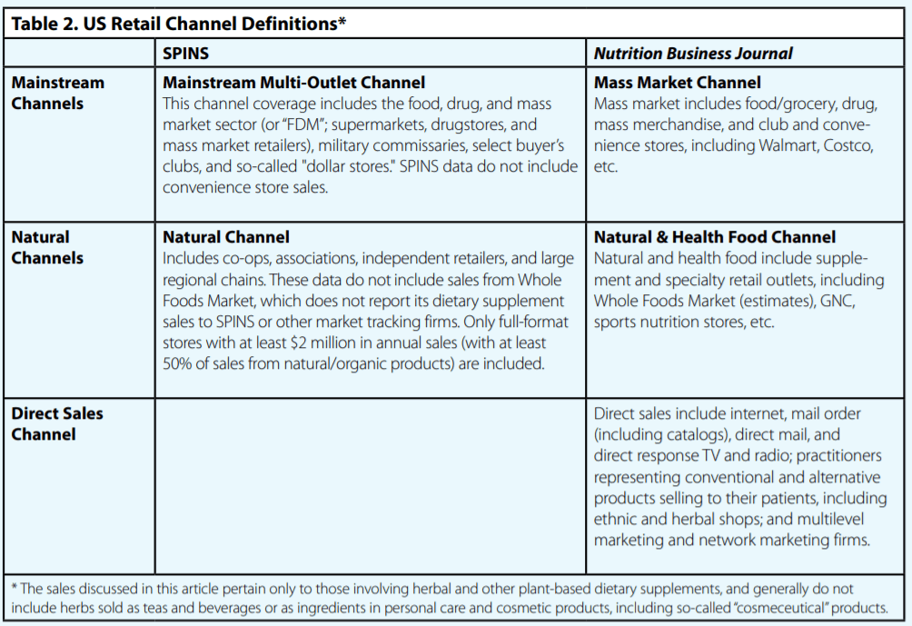US Retail Channel Definitions