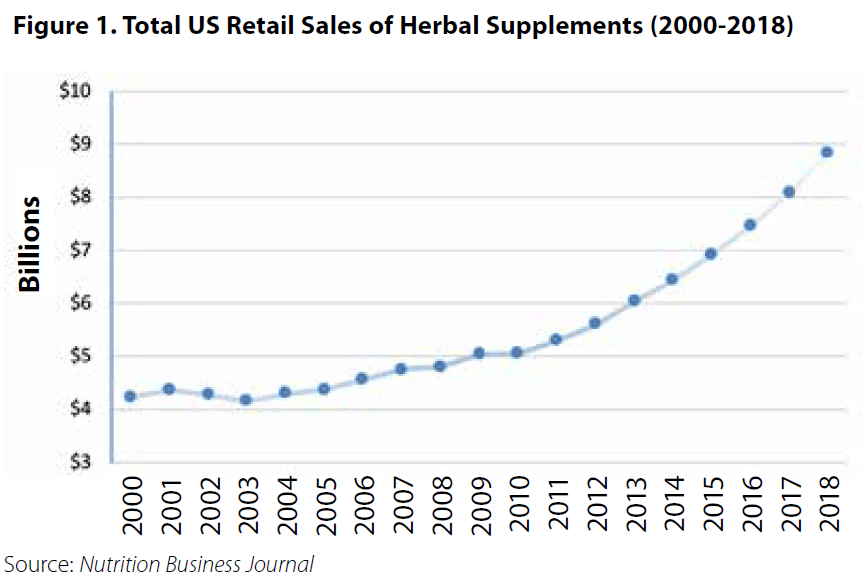 figure of total US Retail Sales of Herbal Supplements from 2000 to 2018