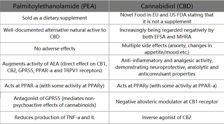 palmitoylethanolamide VS CBD