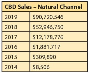 CBD sales of natural channel 2014 to 2019