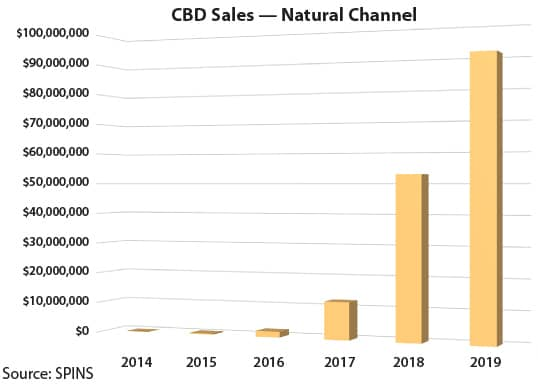 CBD sales of natural channel chart 2014 to 2019