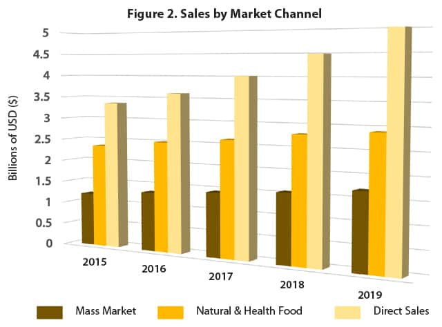 Chart of Herbal supplements sales by market channel 2015 to 2019