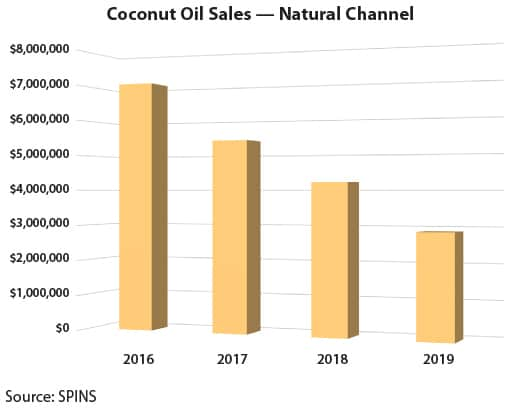 Natural Channel Coconut Oil Sales Chart from 2016 to 2019