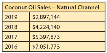 Natural Channel Coconut Oil Sales data from 2016 to 2019
