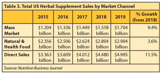 Total US Herbal Supplement Sales by Market Channel 2015 to 2019