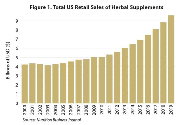 Total US Retail Sales of herbal supplements chart