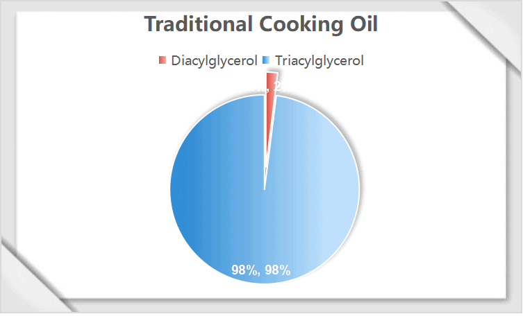 Traditional Cooking Oil content radio