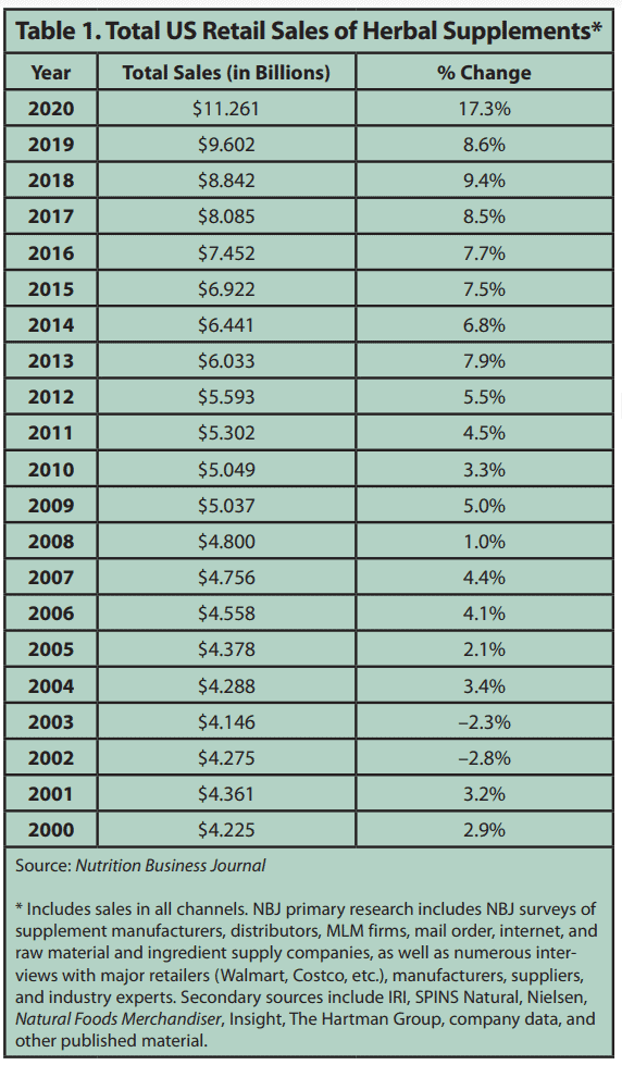 Total US Retail Sales of Herbal Supplements 2020