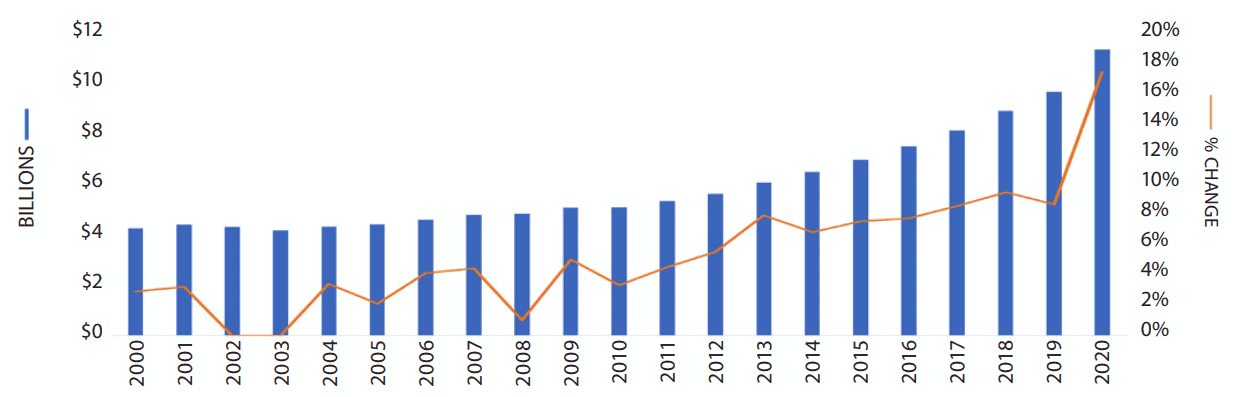 Total US Retail Sales of Herbal Supplements 2021